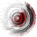 Data Visualisation - Awesome Patterns