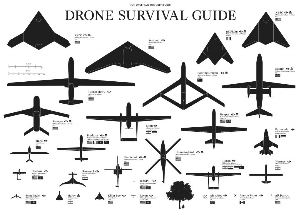 Interesting Graphs - Drone Survival Guide