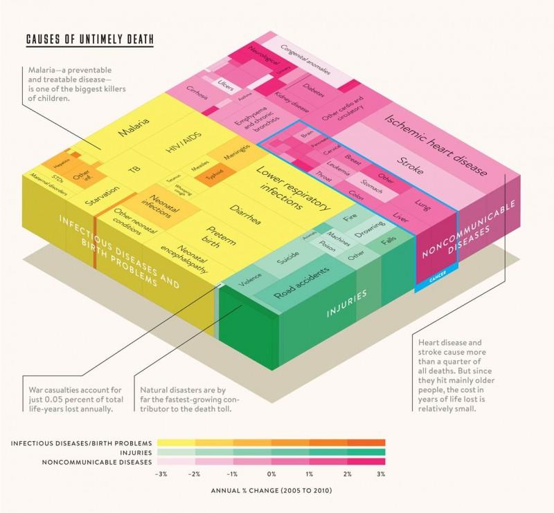 Interesting Graphs - Untimely Deaths Bill Gates