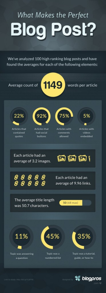 Interesting Graphs - what makes a good blog article