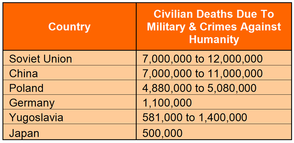 Interesting WWII stats chart - death by country - civilians