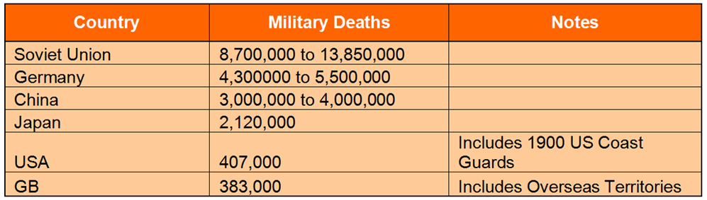 Interesting WWII stats chart - death by country