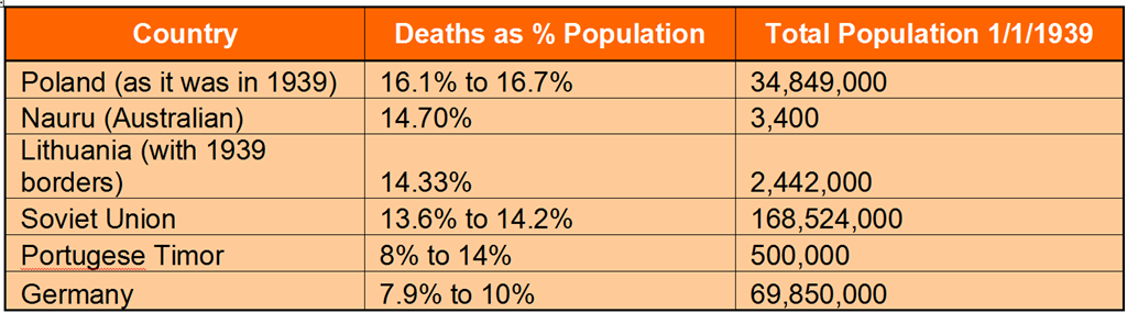 Interesting WWII stats chart - death by percentage of population